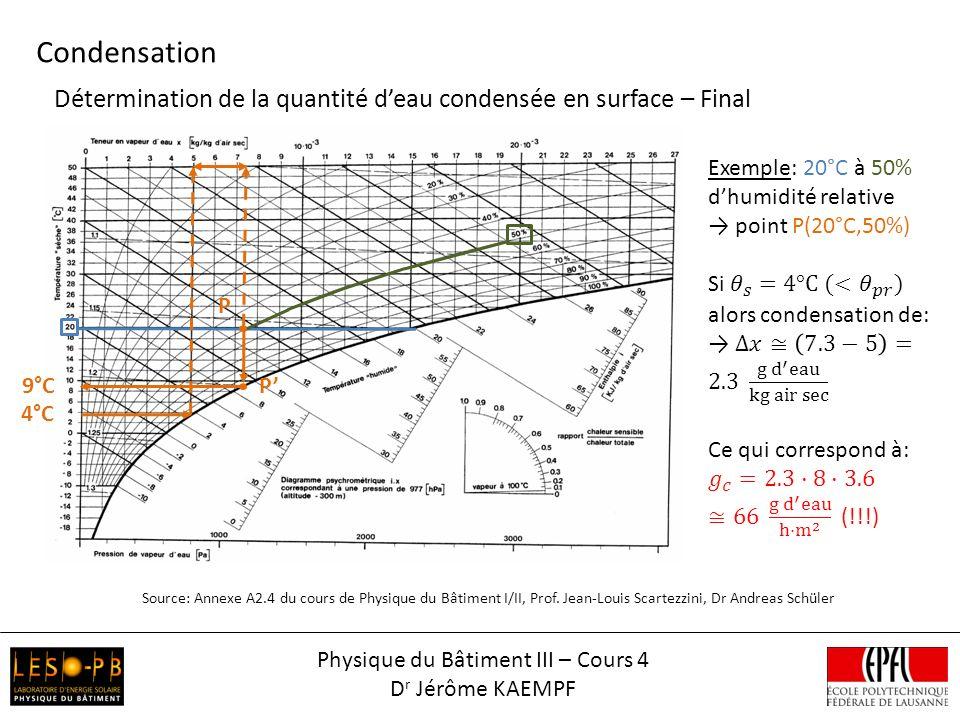 Détermination de la quantité deau condensée en surface – Final Condensation Source: Annexe A2.4 du cours de Physique du Bâtiment I/II, Prof. Jean-Loui