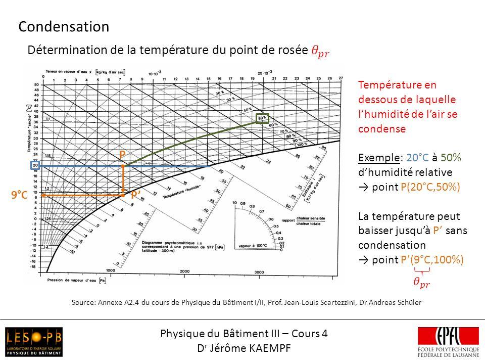 Condensation Source: Annexe A2.4 du cours de Physique du Bâtiment I/II, Prof. Jean-Louis Scartezzini, Dr Andreas Schüler Température en dessous de laq