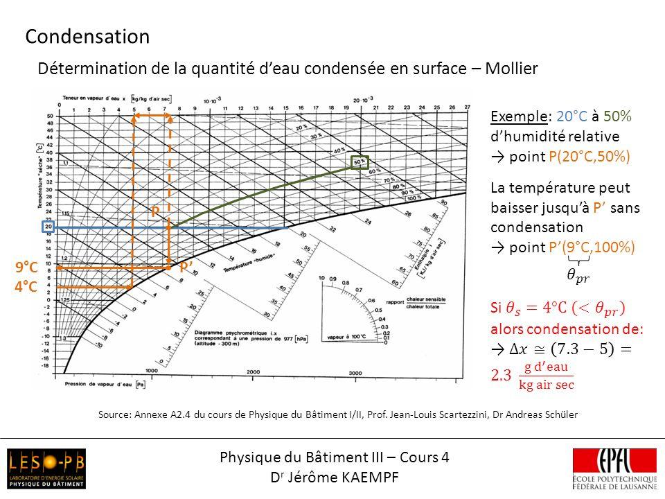 Détermination de la quantité deau condensée en surface – Mollier Condensation Source: Annexe A2.4 du cours de Physique du Bâtiment I/II, Prof. Jean-Lo