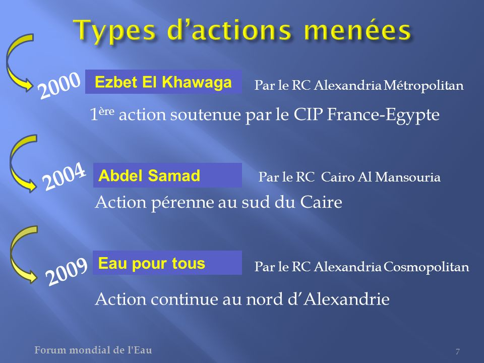 1 ère action soutenue par le CIP France-Egypte 7 Action pérenne au sud du Caire Action continue au nord dAlexandrie Ezbet El Khawaga Abdel Samad Eau p