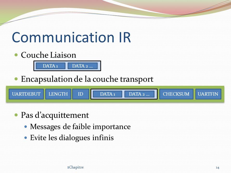 Communication IR Couche Liaison Encapsulation de la couche transport Pas dacquittement Messages de faible importance Evite les dialogues infinis $Chap