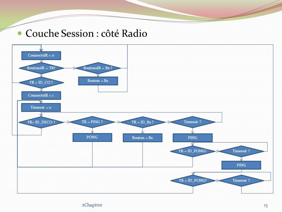 Couche Session : côté Radio $Chapitre15 ConnecteIR = 0 BoutonsIR = TR? TR = ID_CO ? ConnecteIR = 1 BoutonsIR = Bx ? Bouton = Bx TR= ID_DECO ? TR = PIN