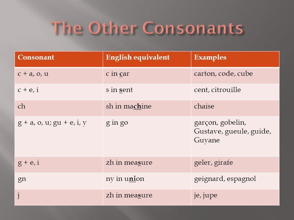 ConsonantEnglish equivalentExamples c + a, o, uc in c arcarton, code, cube c + e, is in s entcent, citrouille chsh in ma ch inechaise g + a, o, u; gu + e, i, yg in gogarçon, gobelin, Gustave, gueule, guide, Guyane g + e, izh in mea s uregeler, girafe gnny in u ni ongeignard, espagnol jzh in mea s ureje, jupe