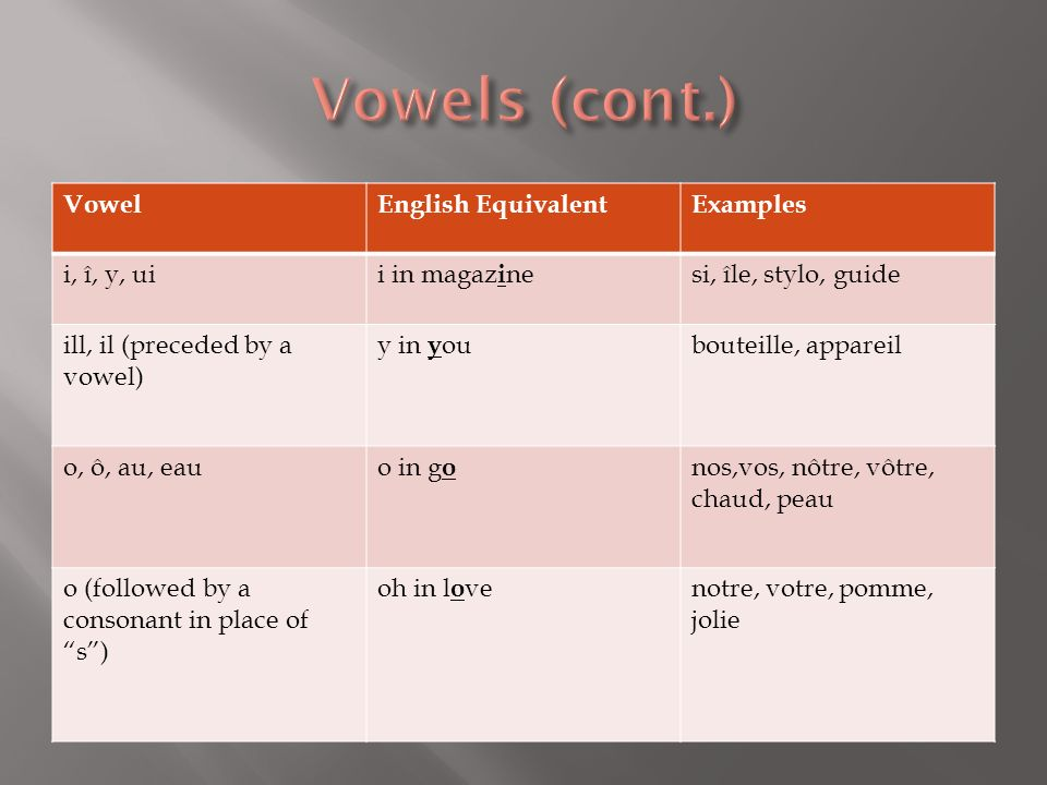 VowelEnglish EquivalentExamples i, î, y, uii in magaz i nesi, île, stylo, guide ill, il (preceded by a vowel) y in y oubouteille, appareil o, ô, au, e