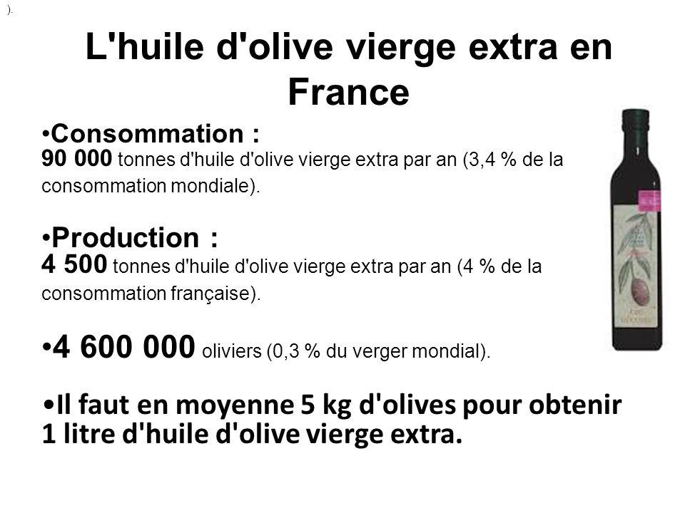 L'huile d'olive vierge extra en France Consommation : 90 000 tonnes d'huile d'olive vierge extra par an (3,4 % de la consommation mondiale). Productio