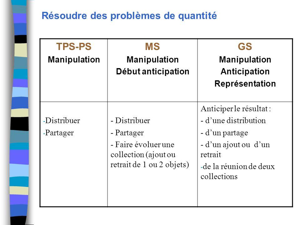 Résoudre des problèmes de quantité TPS-PS Manipulation MS Manipulation Début anticipation GS Manipulation Anticipation Représentation - Distribuer - P