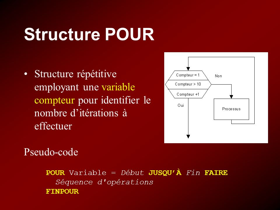Structure POUR Structure répétitive employant une variable compteur pour identifier le nombre ditérations à effectuer Pseudo-code POUR Variable = Débu