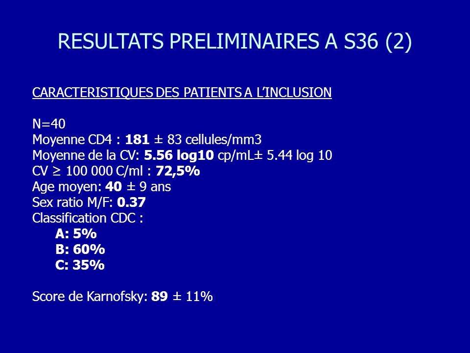 CARACTERISTIQUES DES PATIENTS A LINCLUSION N=40 Moyenne CD4 : 181 ± 83 cellules/mm3 Moyenne de la CV: 5.56 log10 cp/mL± 5.44 log 10 CV 100 000 C/ml :