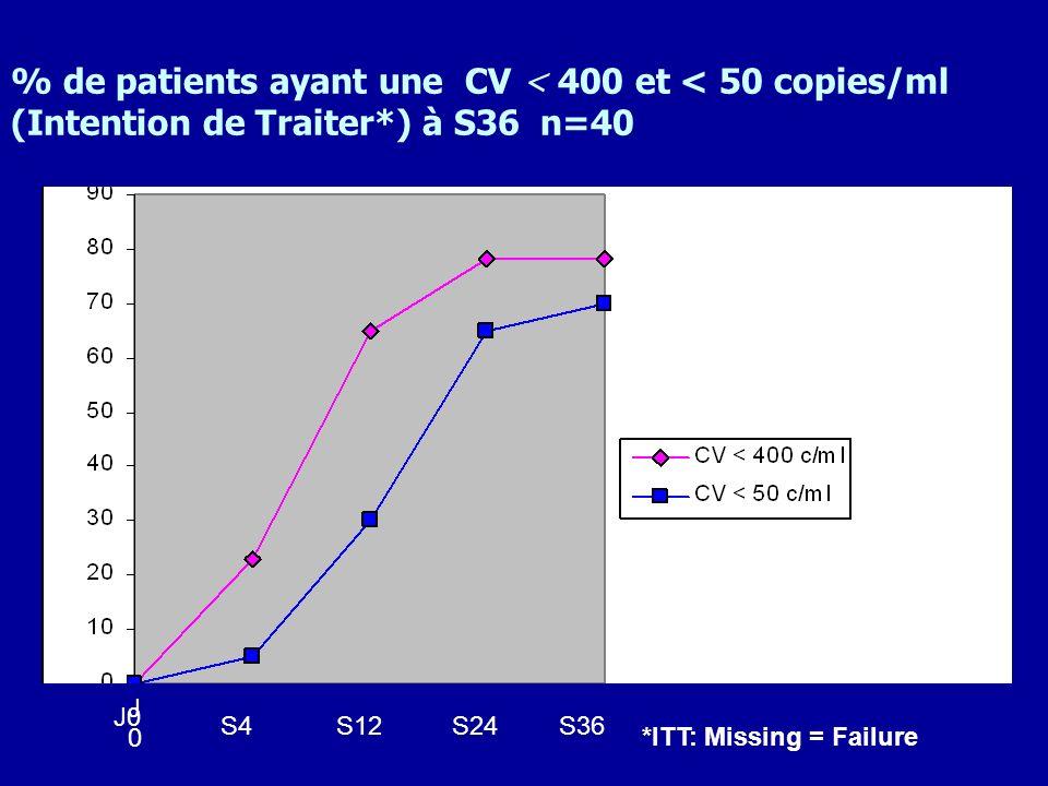 % de patients ayant une CV < 400 et < 50 copies/ml (Intention de Traiter*) à S36 n=40 *ITT: Missing = Failure 78% 70% N=40 J0J0 J0 S4S12S24S36