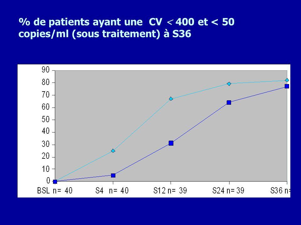% de patients ayant une CV < 400 et < 50 copies/ml (sous traitement) à S36 82% 77%