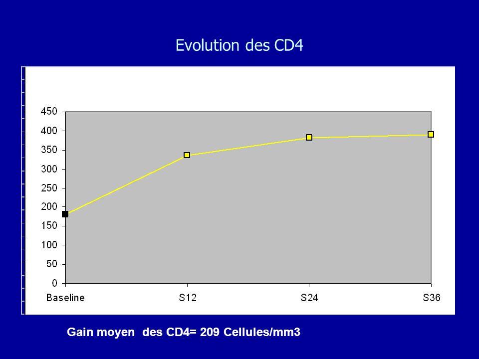 Evolution des CD4 Gain moyen des CD4= 209 Cellules/mm3