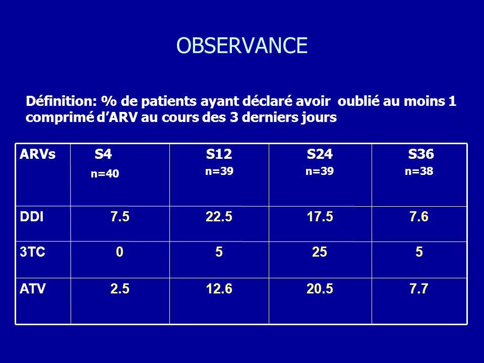 OBSERVANCE 20.5 25 17.5 S24 n=39 12.6 5 22.5 S12 n=39 7.72.5ATV 503TC 7.67.5DDI S36 n=38 S4 n=40 ARVs Définition: % de patients ayant déclaré avoir ou