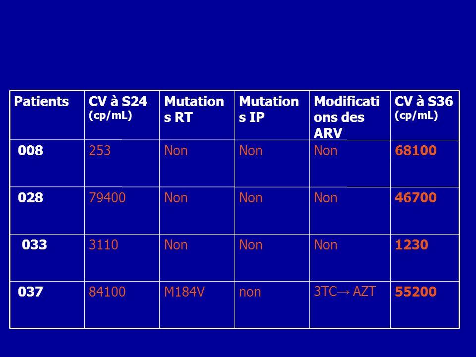 552003TC AZTnonM184V84100 037 1230Non 3110 033 46700Non 79400 028 68100Non 253 008 CV à S36 (cp/mL) Modificati ons des ARV Mutation s IP Mutation s RT