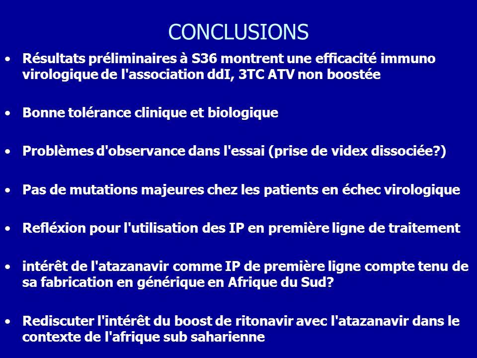 CONCLUSIONS Résultats préliminaires à S36 montrent une efficacité immuno virologique de l'association ddI, 3TC ATV non boostée Bonne tolérance cliniqu