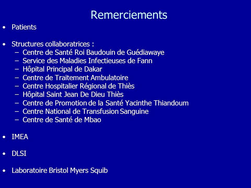 Remerciements Patients Structures collaboratrices : –Centre de Santé Roi Baudouin de Guédiawaye –Service des Maladies Infectieuses de Fann –Hôpital Pr