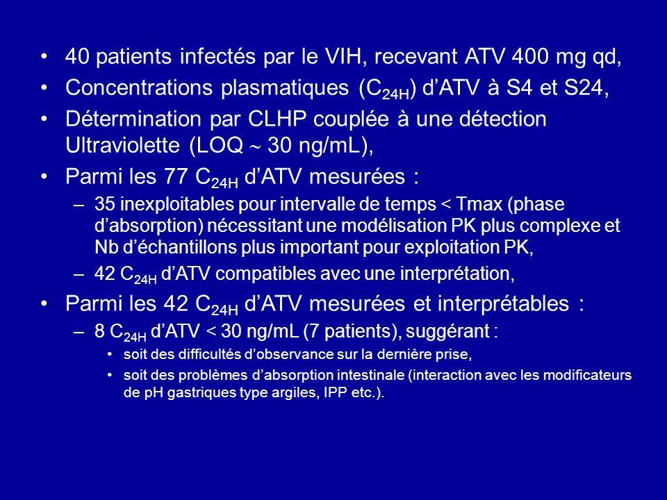 40 patients infectés par le VIH, recevant ATV 400 mg qd, Concentrations plasmatiques (C 24H ) dATV à S4 et S24, Détermination par CLHP couplée à une d