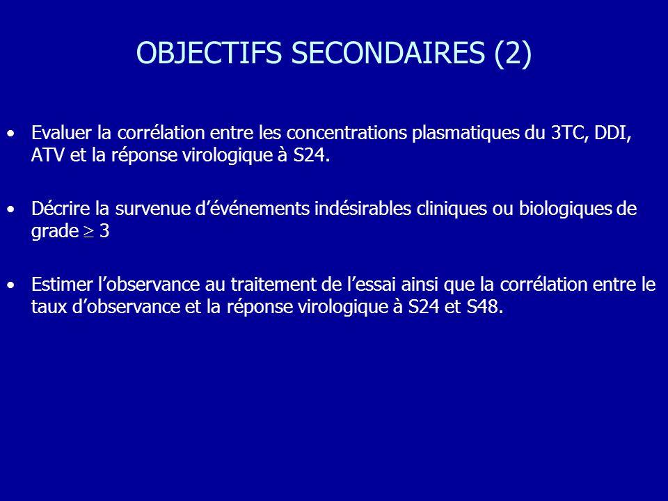 OBJECTIFS SECONDAIRES (2) Evaluer la corrélation entre les concentrations plasmatiques du 3TC, DDI, ATV et la réponse virologique à S24. Décrire la su
