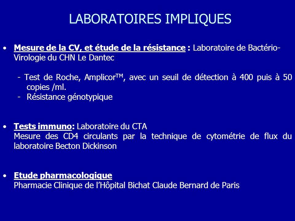 Mesure de la CV, et étude de la résistance : Laboratoire de Bactério- Virologie du CHN Le Dantec - Test de Roche, Amplicor TM, avec un seuil de détect
