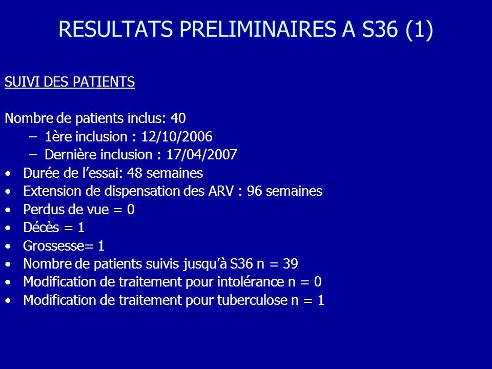 RESULTATS PRELIMINAIRES A S36 (1) SUIVI DES PATIENTS Nombre de patients inclus: 40 –1ère inclusion : 12/10/2006 –Dernière inclusion : 17/04/2007 Durée