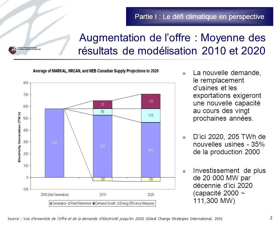 3 Augmentation de loffre : Moyenne des résultats de modélisation 2010 et 2020 La nouvelle demande, le remplacement dusines et les exportations exigeront une nouvelle capacité au cours des vingt prochaines années.