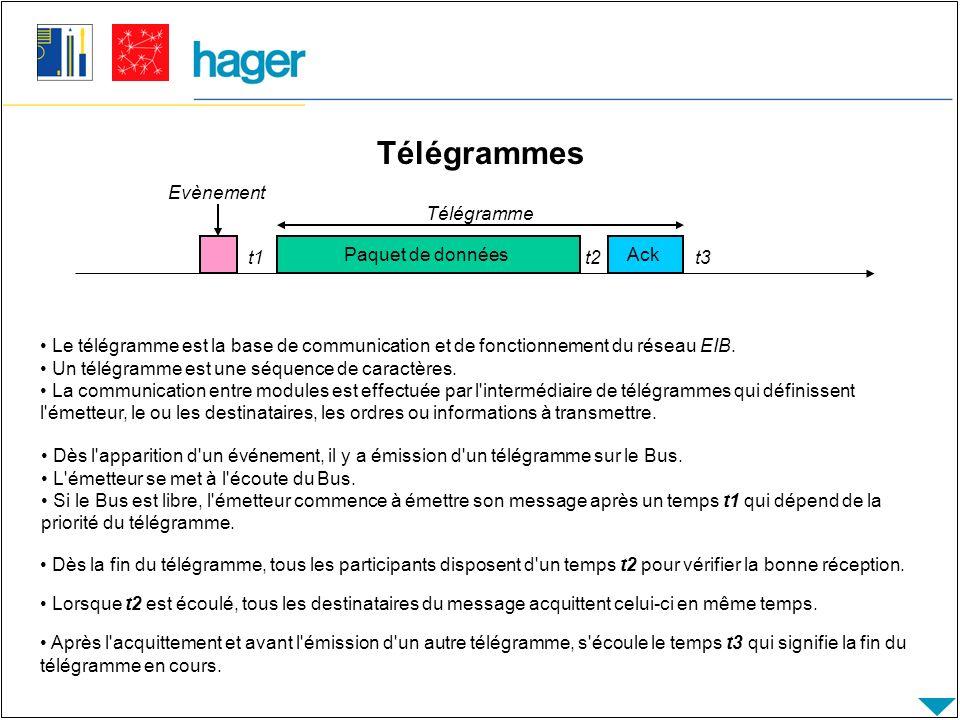 Constitution du télégramme les champs qui servent au bon fonctionnement du bus et à l intégrité du message (contrôle, adresse expéditeur, destinataire, compteur de routage, longueur des données, sécurité) les champs qui définissent les informations utiles à transmettre (destinataire, données) Le télégramme est lui-même découpé en plusieurs champs : 8 bits Contrôle 1616+14Jusqu à 16x88 bits Adresse Expéditeur Adresse Destinataire LgDonnéesSécurité 3 CR Paquet de donnéesAck t1t2t3 Télégramme Evènement