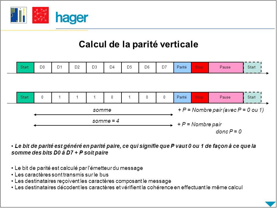Calcul de la parité verticale PauseStartD0D1D2D3D4D5D6D7ParitéStopStart Le bit de parité est généré en parité paire, ce qui signifie que P vaut 0 ou 1 de façon à ce que la somme des bits D0 à D7 + P soit paire PauseStart01110100ParitéStopStart somme+ P = Nombre pair (avec P = 0 ou 1) somme = 4 + P = Nombre pair donc P = 0 Le bit de parité est calculé par l émetteur du message Les caractères sont transmis sur le bus Les destinataires reçoivent les caractères composant le message Les destinataires décodent les caractères et vérifient la cohérence en effectuant le même calcul