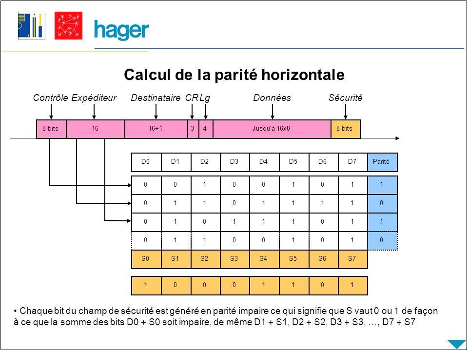 Calcul de la parité horizontale D0D1D2D3D4D5D6D7Parité Chaque bit du champ de sécurité est généré en parité impaire ce qui signifie que S vaut 0 ou 1 de façon à ce que la somme des bits D0 + S0 soit impaire, de même D1 + S1, D2 + S2, D3 + S3, …, D7 + S7 001001011 8 bits Contrôle 1616+14Jusqu à 16x88 bits ExpéditeurDestinataireLgDonnéesSécurité 3 CR 011011110010111011011001010 S0S1S2S3S4S5S6S7 10001101