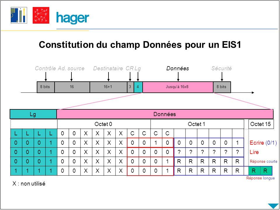 Constitution du champ Données pour un EIS1 8 bits Contrôle 1616+14Jusqu à 16x88 bits Ad.