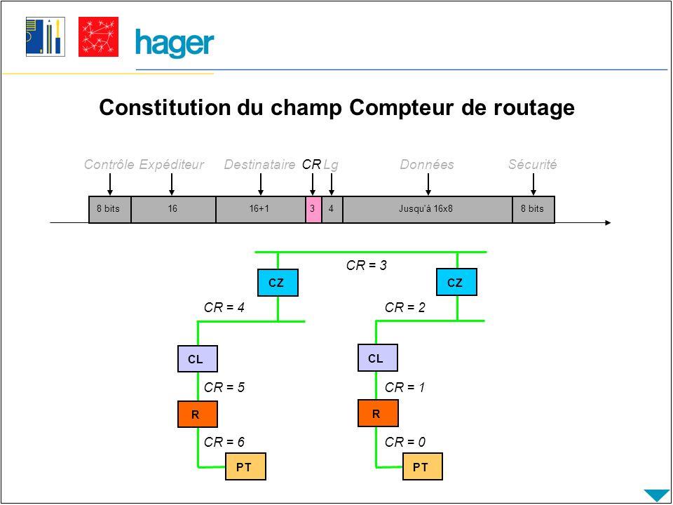 Constitution du champ Compteur de routage 8 bits Contrôle 1616+14Jusqu à 16x88 bits ExpéditeurDestinataireLgDonnéesSécurité 3 CR PT R CL CZ PT R CL CZ CR = 6 CR = 5 CR = 4 CR = 3 CR = 2 CR = 1 CR = 0