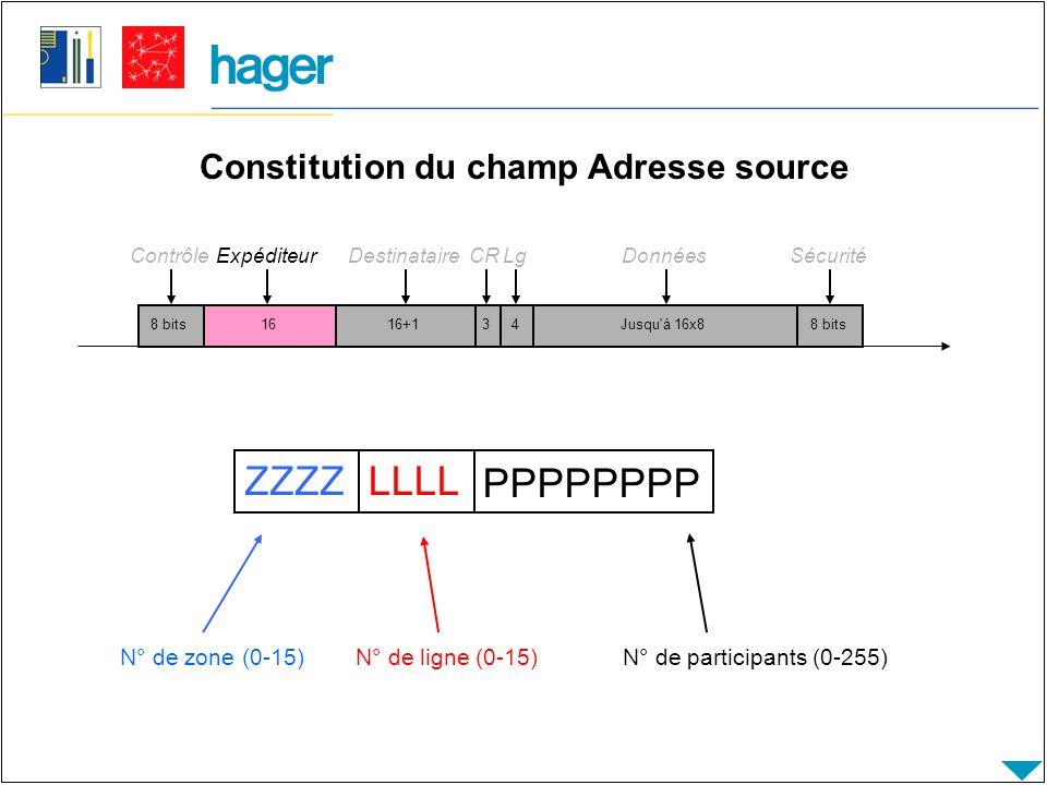 Constitution du champ Adresse source 8 bits Contrôle 1616+14Jusqu à 16x88 bits ExpéditeurDestinataireLgDonnéesSécurité 3 CR ZZZZLLLL PPPPPPPP N° de zone (0-15) N° de ligne (0-15) N° de participants (0-255)