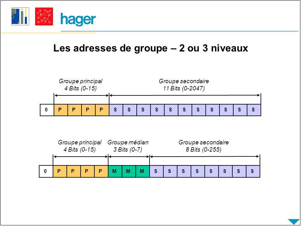 Les adresses de groupe – 2 ou 3 niveaux 0 PPPPSSSSSSSSSSS 0 PPPPMMMSSSSSSSS Groupe principal 4 Bits (0-15) Groupe secondaire 11 Bits (0-2047) Groupe principal 4 Bits (0-15) Groupe secondaire 8 Bits (0-255) Groupe médian 3 Bits (0-7)