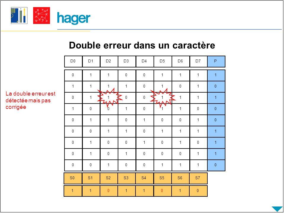 Double erreur dans un caractère D0D1D2D3D4D5D6D7P S0S1S2S3S4S5S6S7 011001111111101010011001111100101100011010010001101111010010101010100011001001110 11011010 La double erreur est détectée mais pas corrigée