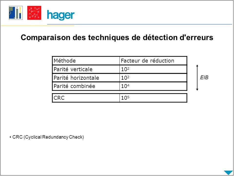 Comparaison des techniques de détection d erreurs CRC (Cyclical Redundancy Check) MéthodeFacteur de réduction Parité verticale10 2 Parité horizontale10 2 Parité combinée10 4 EIB CRC10 5