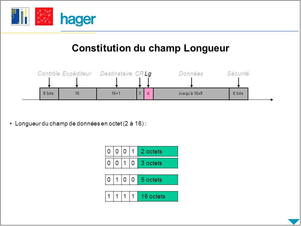 Constitution du champ Longueur 8 bits Contrôle 1616+14Jusqu à 16x88 bits ExpéditeurDestinataireLgDonnéesSécurité 3 CR Longueur du champ de données en octet (2 à 16) : 0001 2 octets 0010 3 octets 0100 5 octets 1111 16 octets