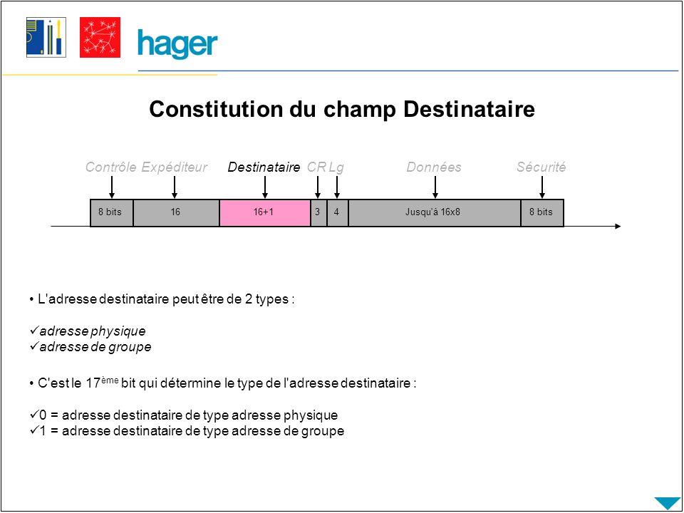 Temps de transmission La longueur du télégramme varie en fonction de la longueur du champ d information (entre 9 et 23 caractères), l acquittement étant d un caractère.