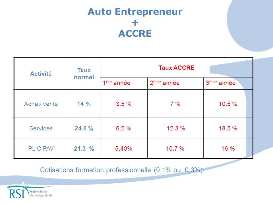 Activité Taux normal Taux ACCRE 1 ère année2 ème année3 ème année Achat/ vente14 %3.5 %7 %10.5 % Services24.6 %6.2 % 12.3 %18.5 % PL CIPAV21.3 %5,40%10.7 %16 % Auto Entrepreneur + ACCRE Cotisations formation professionnelle (0,1% ou 0,3%)