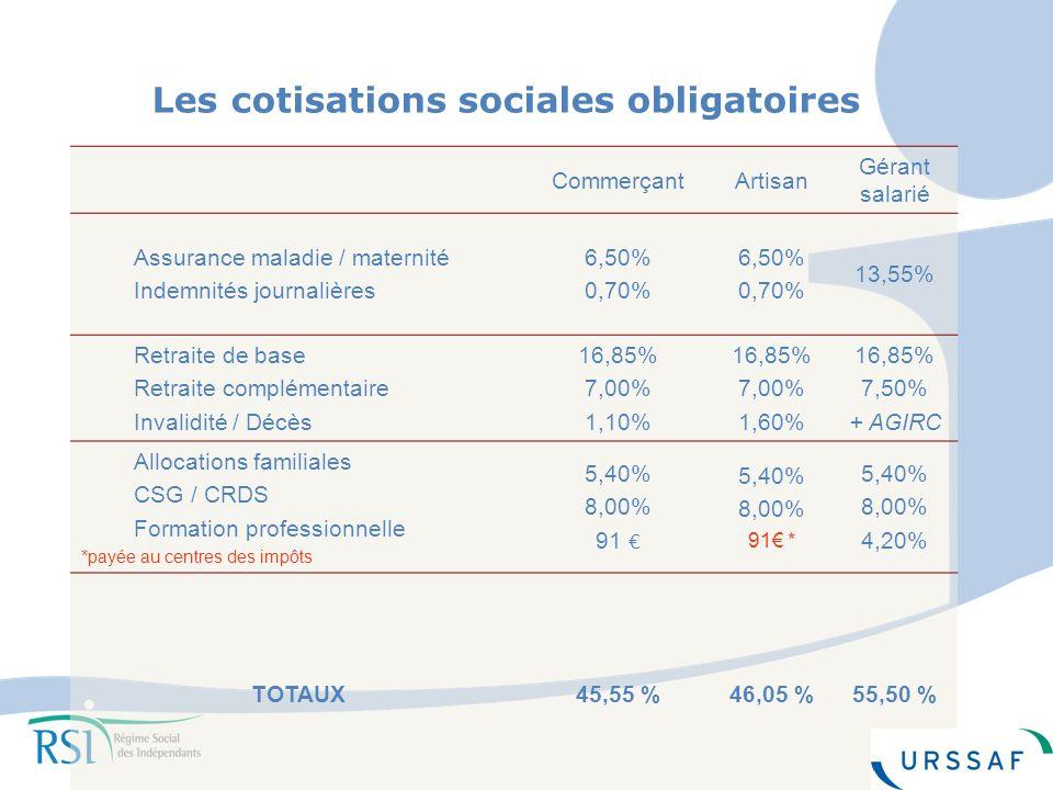 6 Les cotisations sociales obligatoires CommerçantArtisan Gérant salarié Assurance maladie / maternité Indemnités journalières 6,50% 0,70% 6,50% 0,70% 13,55% Retraite de base Retraite complémentaire Invalidité / Décès 16,85% 7,00% 1,10% 16,85% 7,00% 1,60% 16,85% 7,50% + AGIRC Allocations familiales CSG / CRDS Formation professionnelle *payée au centres des impôts 5,40% 8,00% 91 5,40% 8,00% 91 * 5,40% 8,00% 4,20% TOTAUX45,55 %46,05 %55,50 %