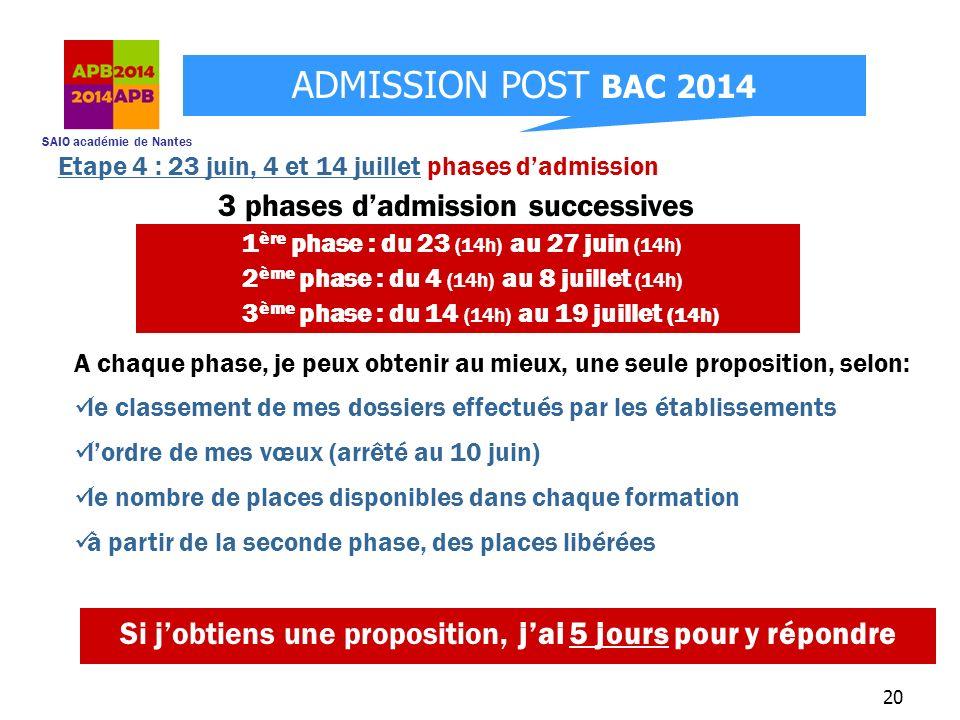 SAIO académie de Nantes ADMISSION POST BAC 2014 20 Si jobtiens une proposition, jai 5 jours pour y répondre Etape 4 : 23 juin, 4 et 14 juillet phases