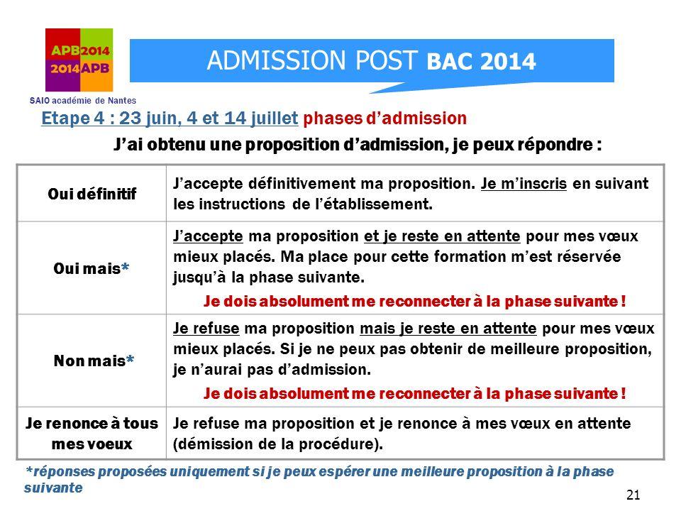 SAIO académie de Nantes ADMISSION POST BAC 2014 21 Jai obtenu une proposition dadmission, je peux répondre : Oui définitif Jaccepte définitivement ma