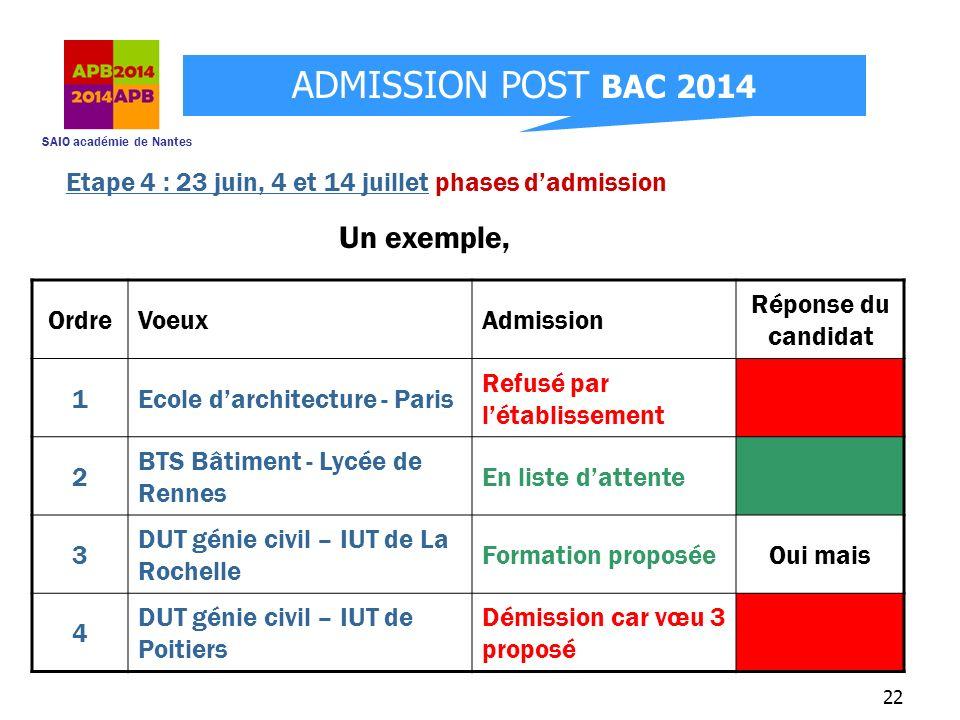 SAIO académie de Nantes ADMISSION POST BAC 2014 22 OrdreVoeuxAdmission Réponse du candidat 1Ecole darchitecture - Paris Refusé par létablissement 2 BT