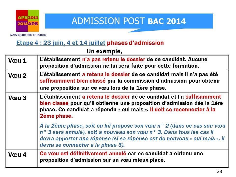 SAIO académie de Nantes ADMISSION POST BAC 2014 23 Un exemple, Etape 4 : 23 juin, 4 et 14 juillet phases dadmission Vœu 1 Létablissement na pas retenu
