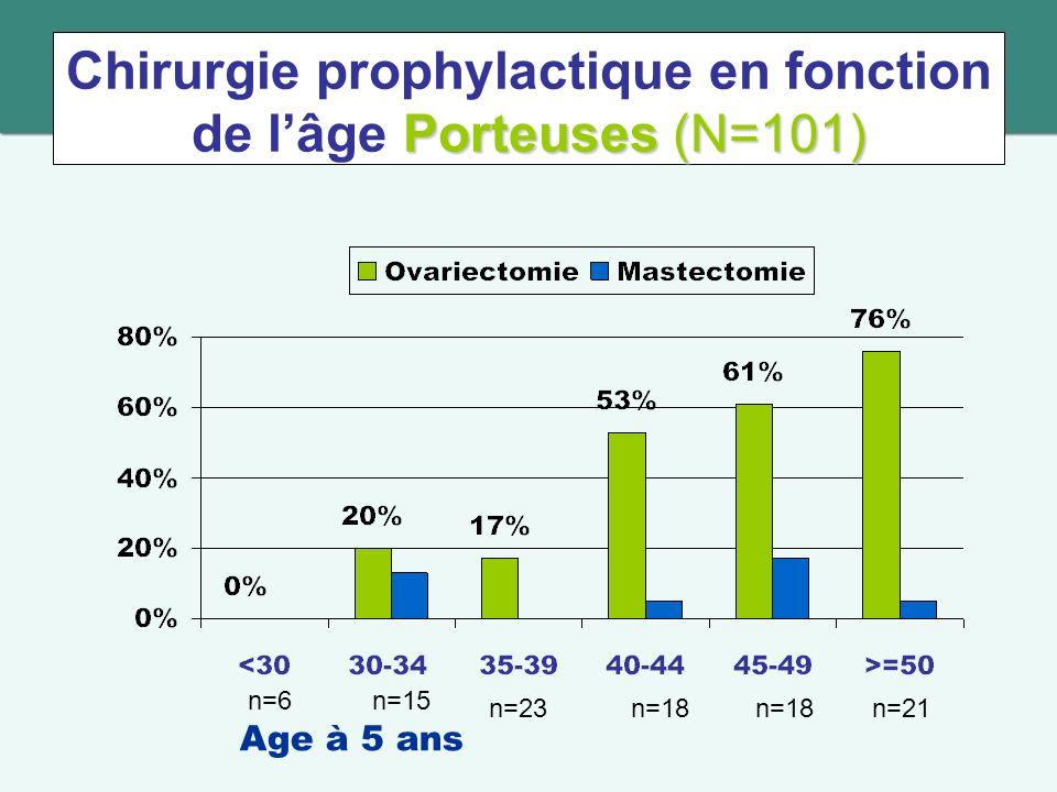 Porteuses (N=101) Chirurgie prophylactique en fonction de lâge Porteuses (N=101) n=6n=15 n=23n=18 n=21 Age à 5 ans