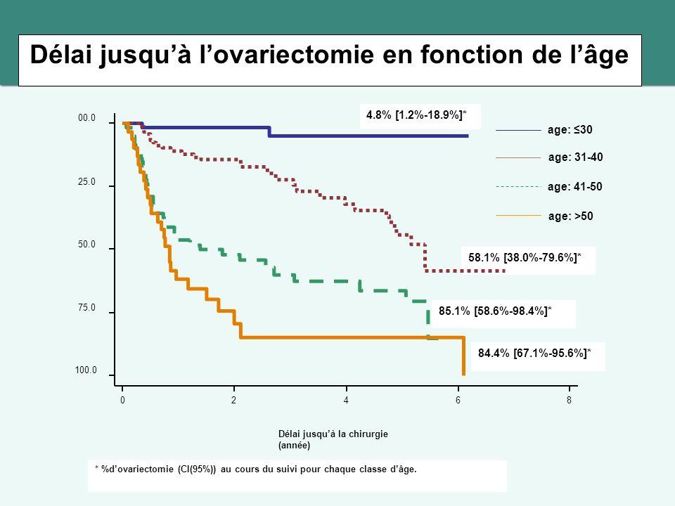 Délai jusquà lovariectomie en fonction de lâge 4.8% [1.2%-18.9%]* 84.4% [67.1%-95.6%]* 85.1% [58.6%-98.4%]* 58.1% [38.0%-79.6%]* age: 30 age: 31-40 age: 41-50 age: >50 Délai jusquà la chirurgie (année) 100.0 75.0 50.0 25.0 00.0 02468 * %dovariectomie (CI(95%)) au cours du suivi pour chaque classe dâge.