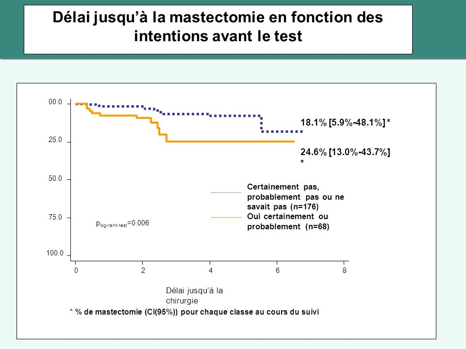 Délai jusquà la mastectomie en fonction des intentions avant le test 02468 Certainement pas, probablement pas ou ne savait pas (n=176) Oui certainement ou probablement (n=68) 100.0 75.0 50.0 25.0 00.0 Délai jusquà la chirurgie p log-rank test =0.006 * % de mastectomie (CI(95%)) pour chaque classe au cours du suivi 18.1% [5.9%-48.1%] * 24.6% [13.0%-43.7%] *