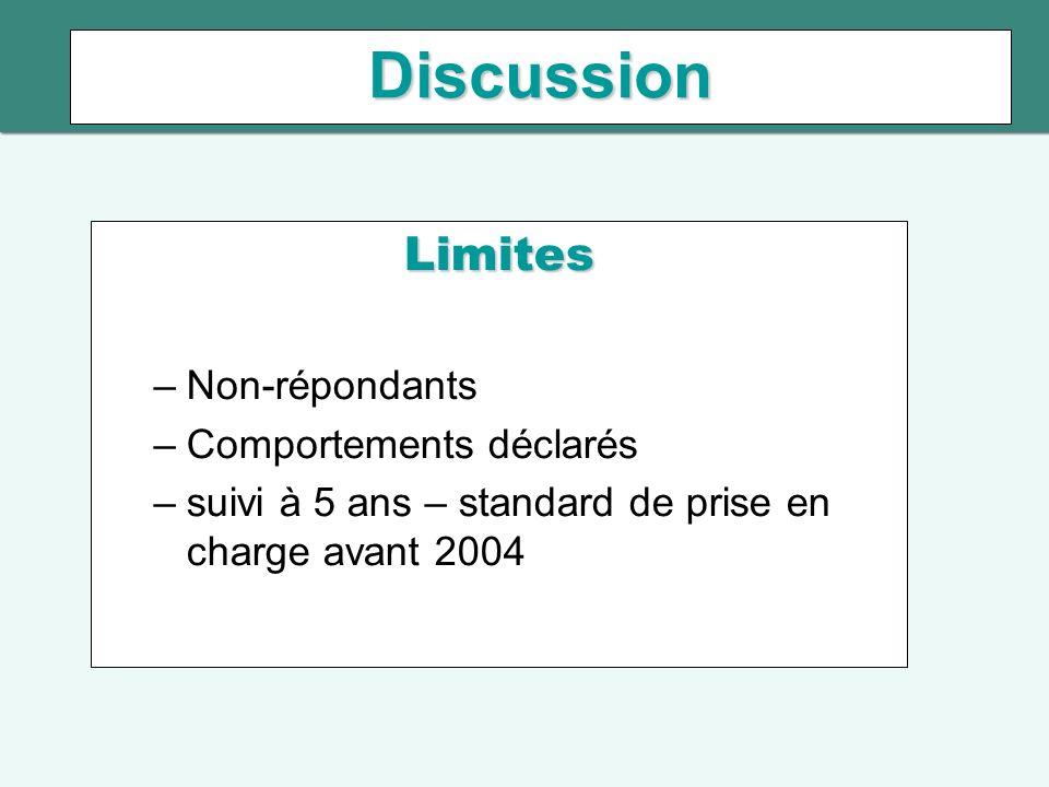 Discussion Limites –Non-répondants –Comportements déclarés –suivi à 5 ans – standard de prise en charge avant 2004