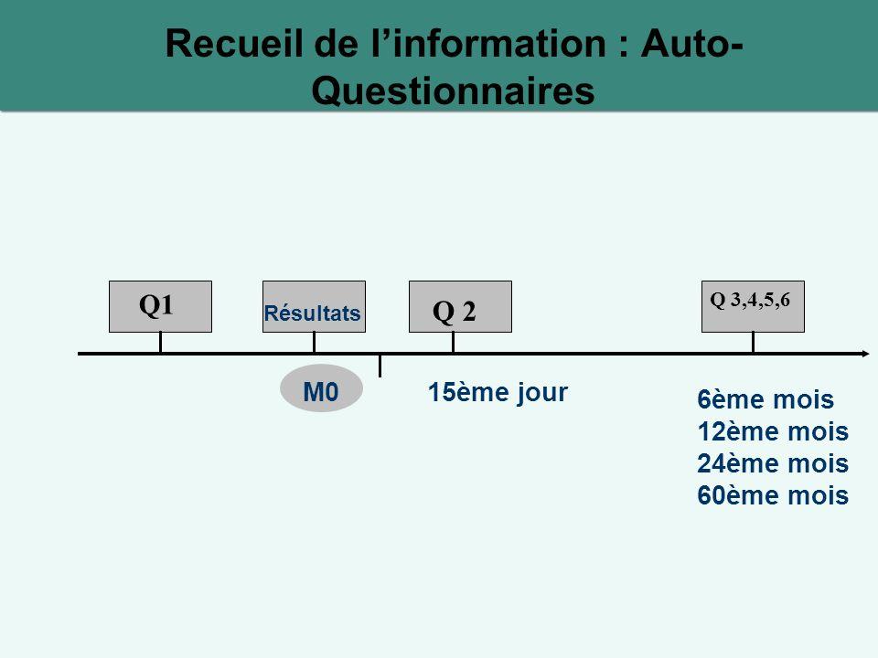 Recueil de linformation : Auto- Questionnaires Q1 Q 2 Q 3,4,5,6 Résultats 15ème jour 6ème mois 12ème mois 24ème mois 60ème mois M0
