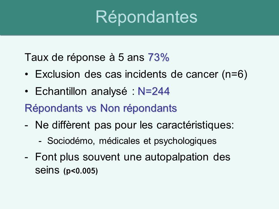 73% Taux de réponse à 5 ans 73% Exclusion des cas incidents de cancer (n=6) N=244Echantillon analysé : N=244 Répondants vs Non répondants -Ne diffèrent pas pour les caractéristiques: -Sociodémo, médicales et psychologiques -Font plus souvent une autopalpation des seins (p<0.005) Répondantes