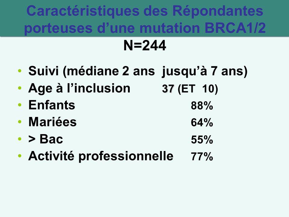 Caractéristiques des Répondantes porteuses dune mutation BRCA1/2 N=244 Suivi (médiane 2 ans jusquà 7 ans) 37Age à linclusion 37 (ET 10) Enfants 88% Mariées 64% > Bac 55% Activité professionnelle 77%