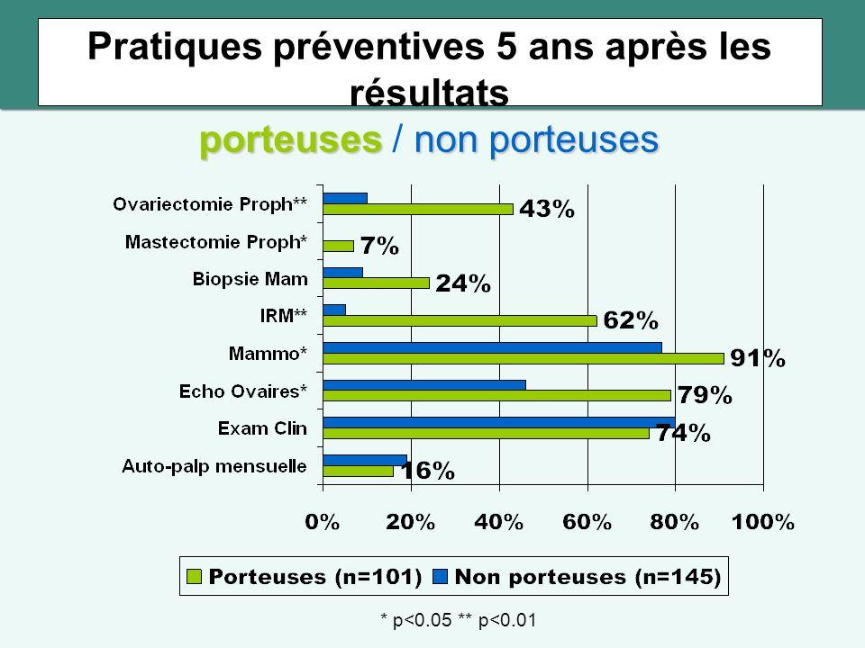 porteusesnon porteuses Pratiques préventives 5 ans après les résultats porteuses / non porteuses * p<0.05 ** p<0.01