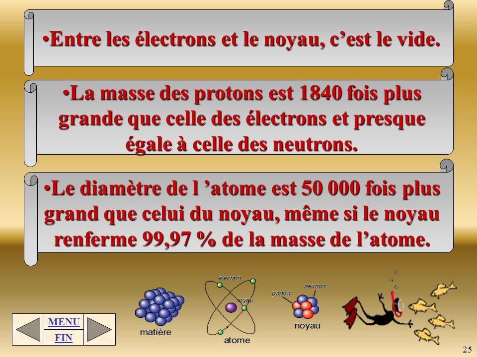 MENU FIN 24 Le modèle actuel présente l atome comme une unité divisible comportant des particules positives (protons) et des particules neutres (neutr